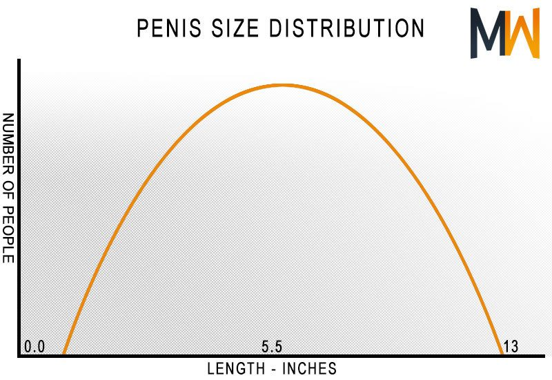 What age does your dick grow